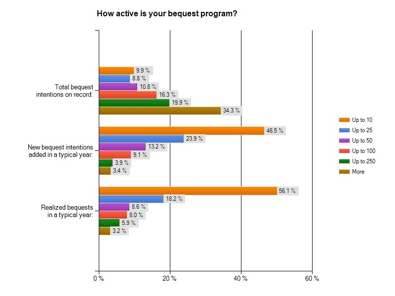 Bequest Marketing, Tracking, and Administration: Survey Results