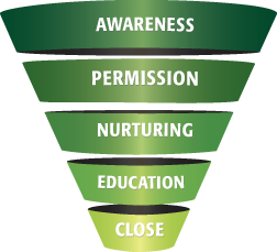 Permission Marketing in Planned Giving