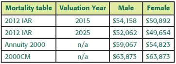 present_value_of_future_bequest