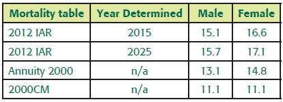 2012 IAR: A New Kind of Mortality Table